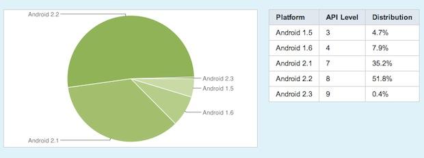 graph-last-os-distrib.jpg